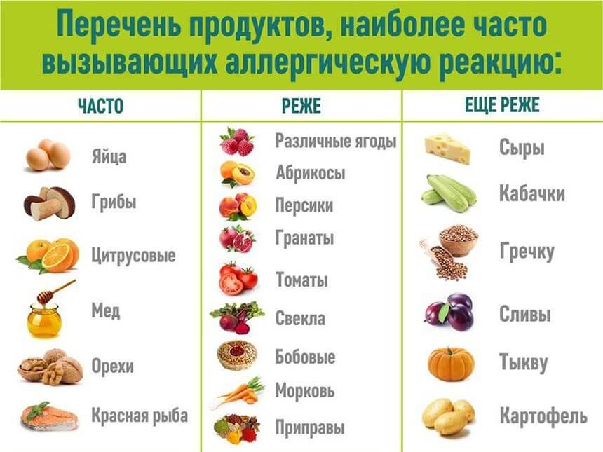 продукты при аллергии