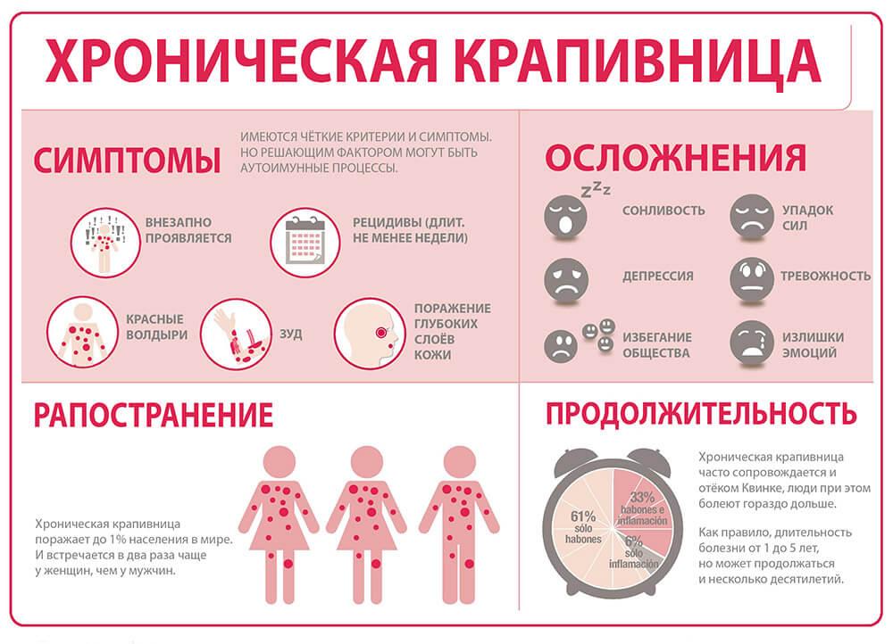 история болезни хроническая крапивница